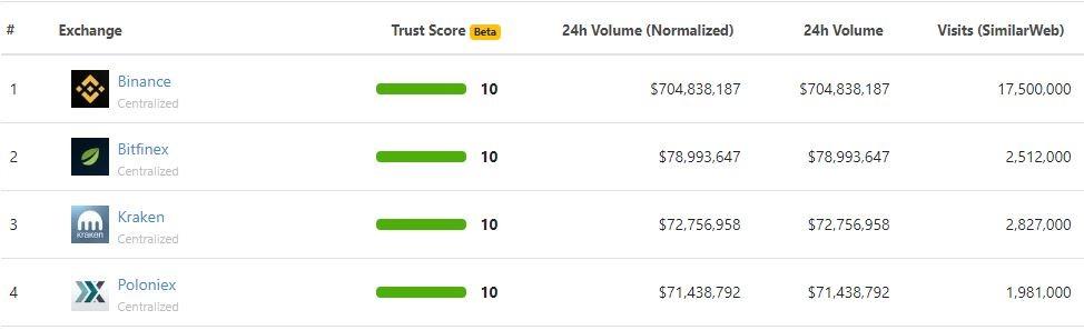 Binance - sàn giao dịch tiền điện tử top 1 thế giới