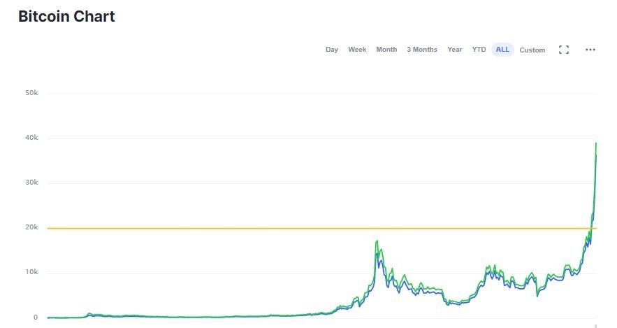 Biểu đồ tỉ giá đồng Bitcoin theo CoinMarketCap - hướng dẫn chơi bitcoin
