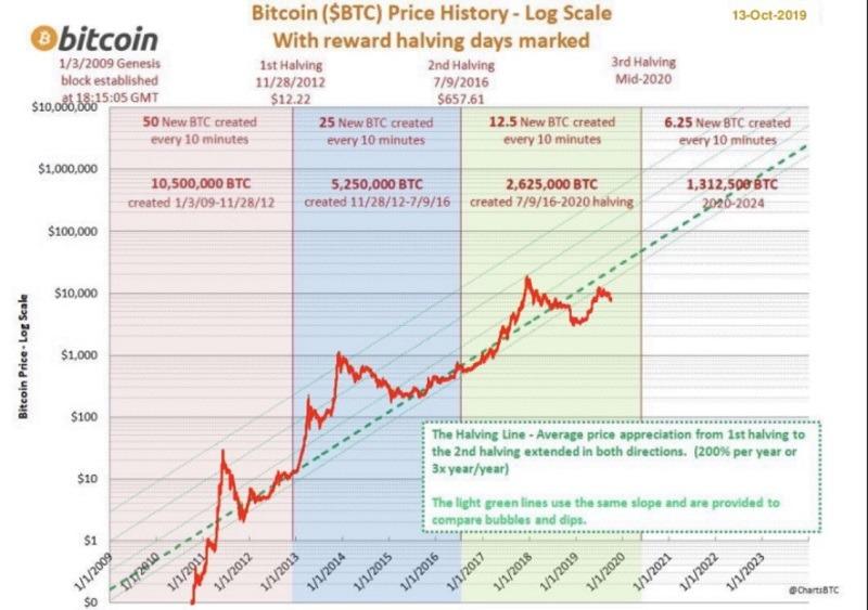 chu kỳ giá bitcoin