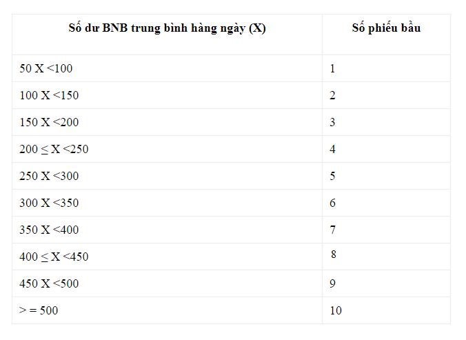 Bảng quy đổi số BNB và số Vote nhận được