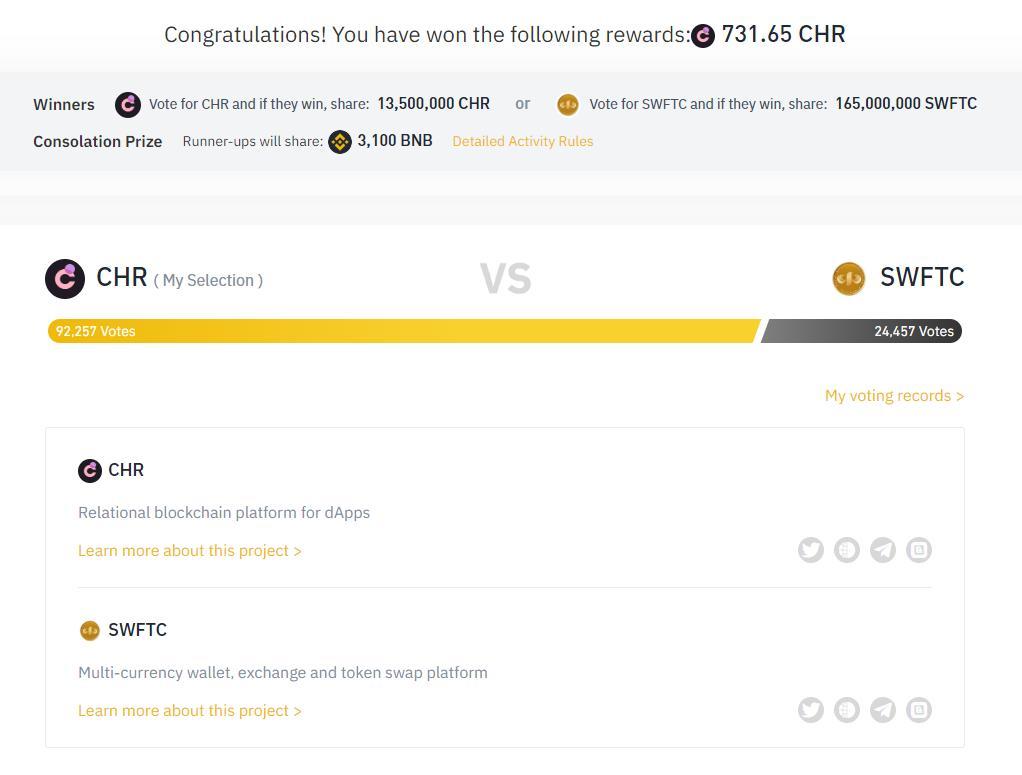Mình đã chiến thắng Binance Vote với tỉ lệ thắng nghiêng về đồng CHR