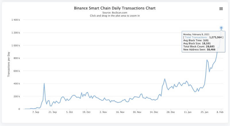 Khối lượng giao dịch Binance Smart Chain