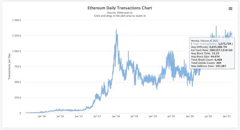 Khối lượng giao dịch mạng Ethereum