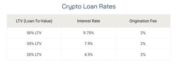 Lãi suất cho vay tiền điện tử -đánh giá blockfi