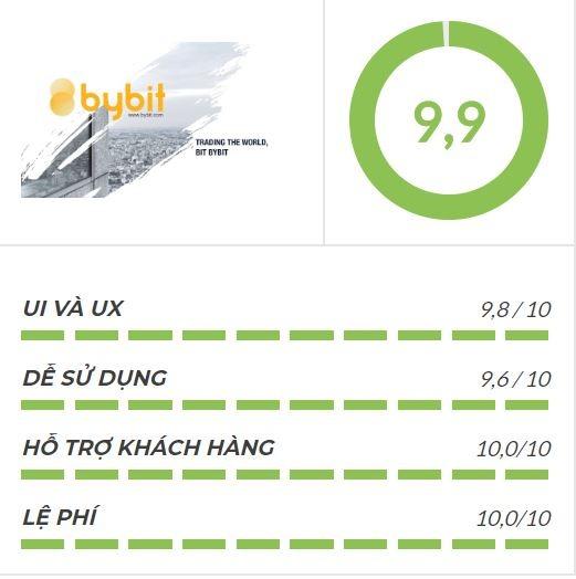 Đánh giá tổng quan ByBit