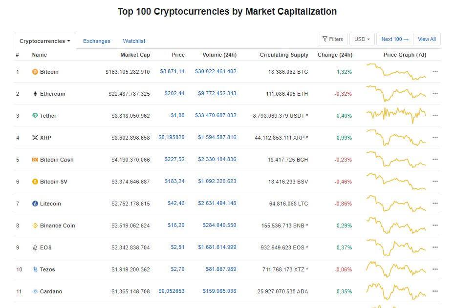 Thứ hạng của BNB trên Coinmarketcap