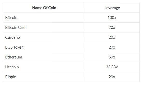 Các đồng tiền trên sàn giao dịch BItmex