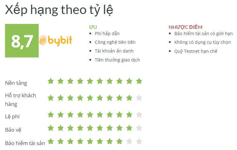 Xếp hạng theo tỷ lệ của ByBit - đánh giá sàn Bybit