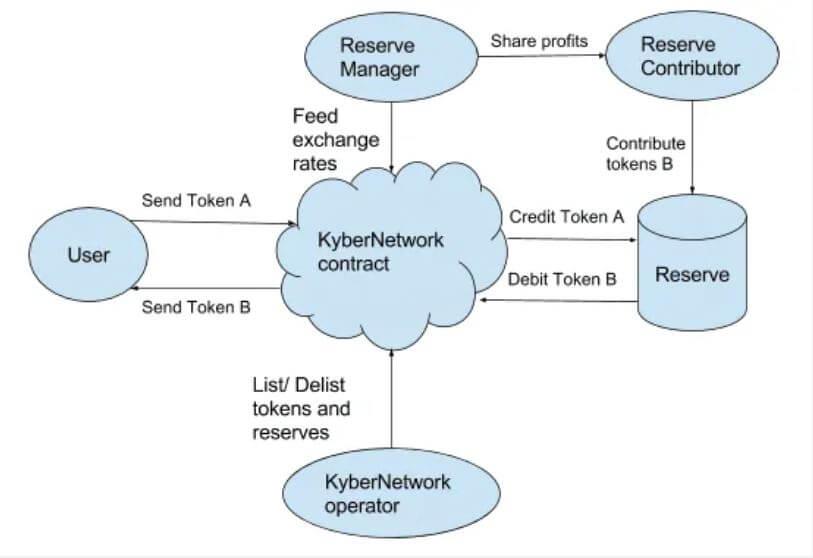 Vai trò của Kyber Network