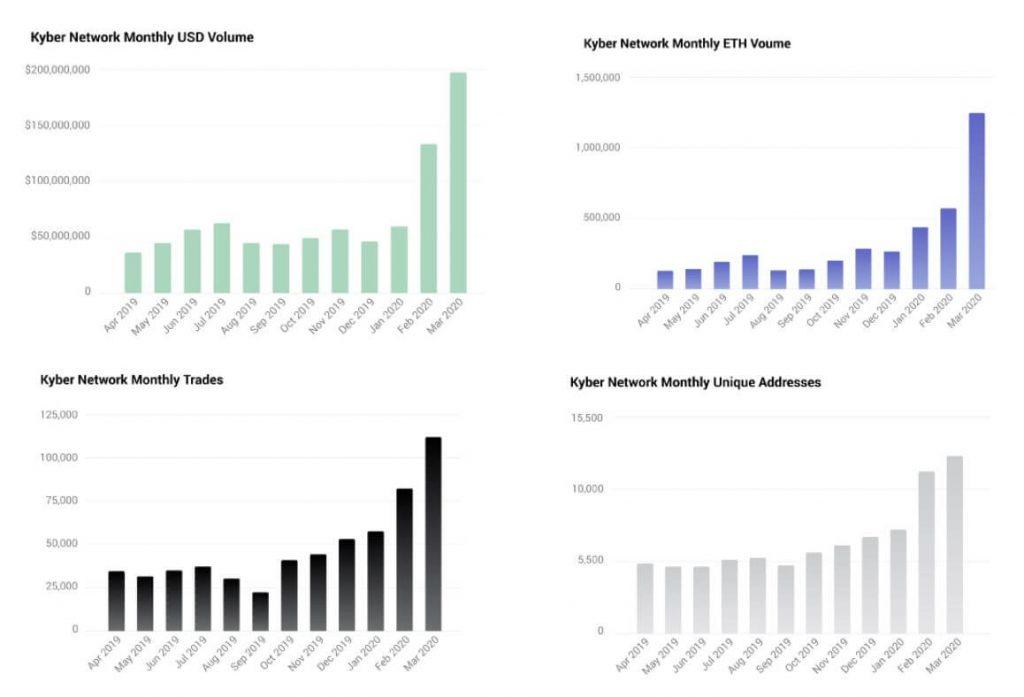 Tốc độ tăng trưởng của Kyber quý 1/2020