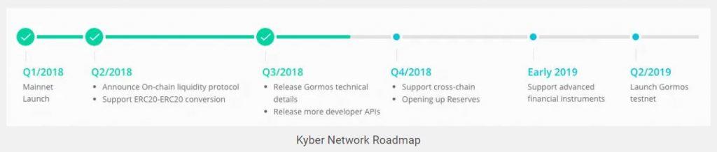 Lộ trình của Kyber Network