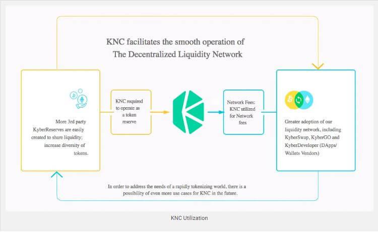 Quy trình sử dụng KNC