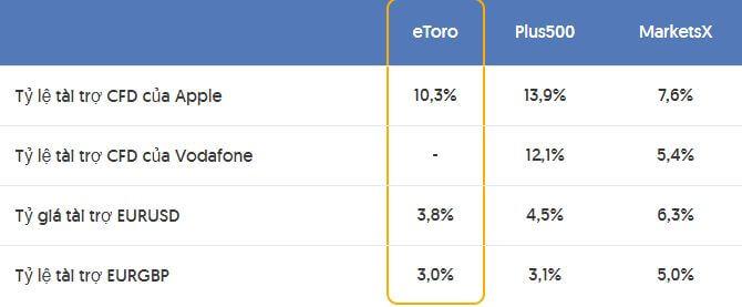 Tỷ lệ tài trợ hàng năm của eToro - các loại phí của etoro